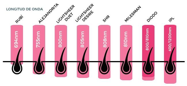 cuadro explicativo de longitud de onda de los diferentes métodos de depilación láser. Se puede observar la profundidad del láser en la epidermis. Nanómetros